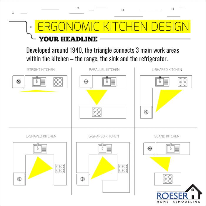 Ergonomic Kitchen Design Roeser Home Remodeling